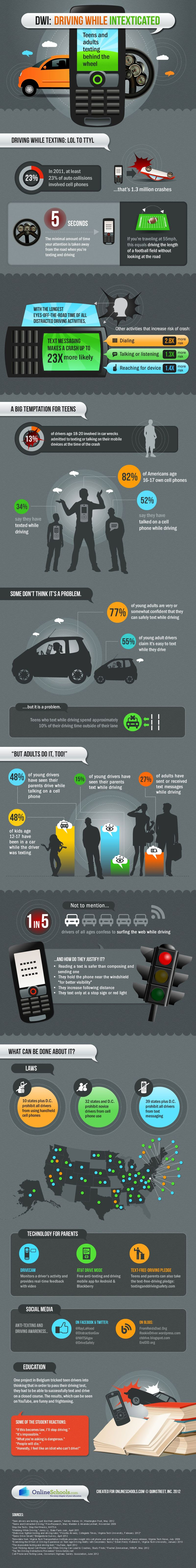 Texting and Driving Stats - Family Pipeline