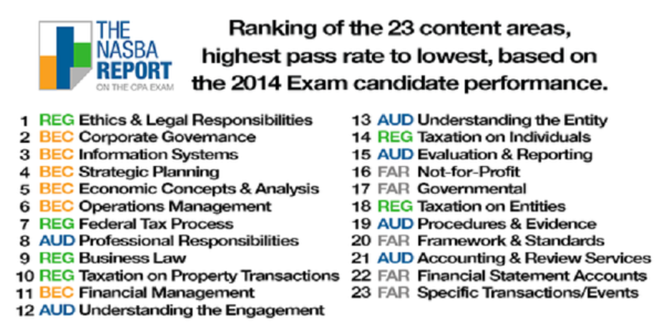 2015.0519 Content Areas - Highest Pass Rate to Lowest - CPA Exam News