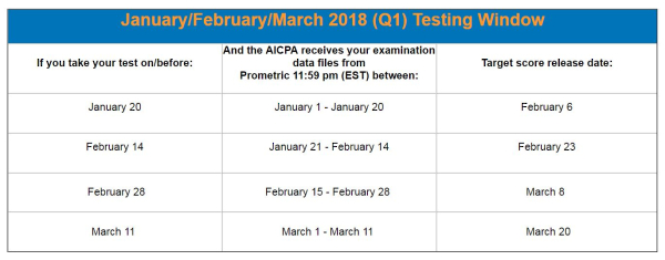 2018 Q1 Score Release Timeline - CPA Exam News
