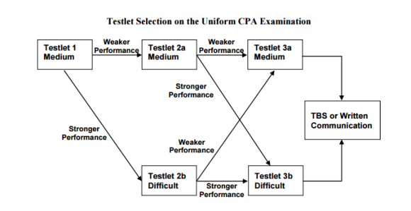 Before Embarking on Your CPA Know How the Exam is Scored