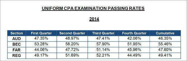 2014 Pass Rates and Q4 2014 - AICPA - CPA Exam News