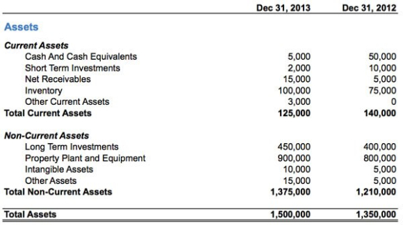 Accounting 101: Assets