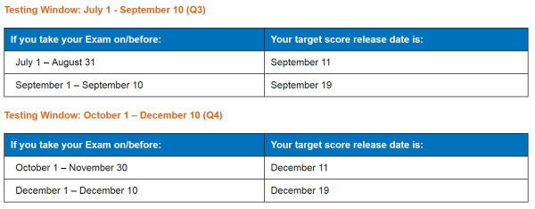 2018 Q3 and Q4 Score Release Dates - AICPA - CPA Exam News
